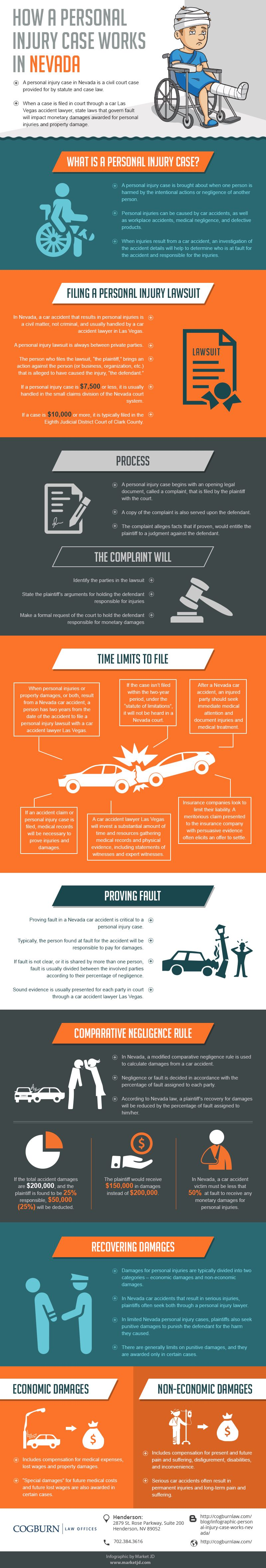 how personal injury cases work in Nevada [INFOGRAPHIC]