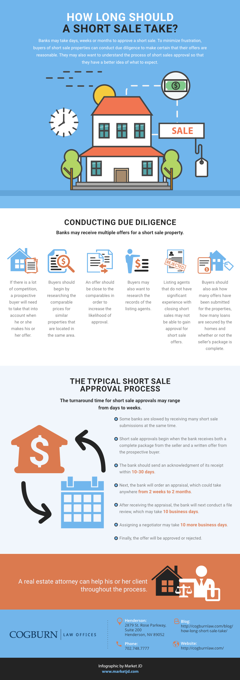 infographic_Short Sale Length of Process