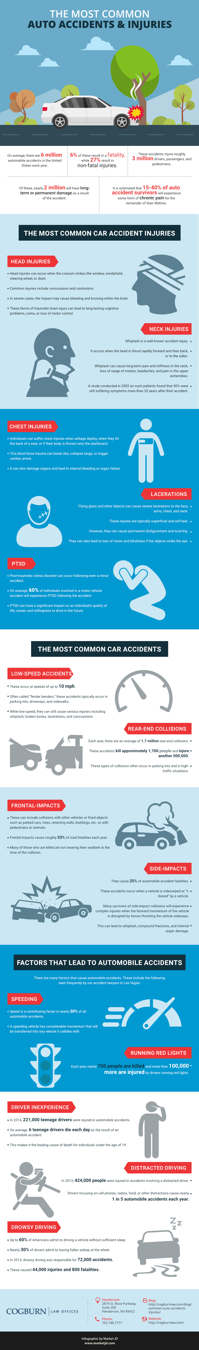 infographic Most Common Auto Injuries and Accidents