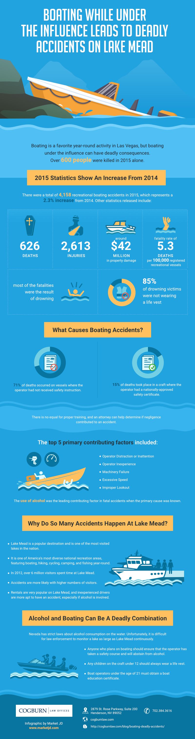 infographic_Boating Under the Influence on Lake Mead