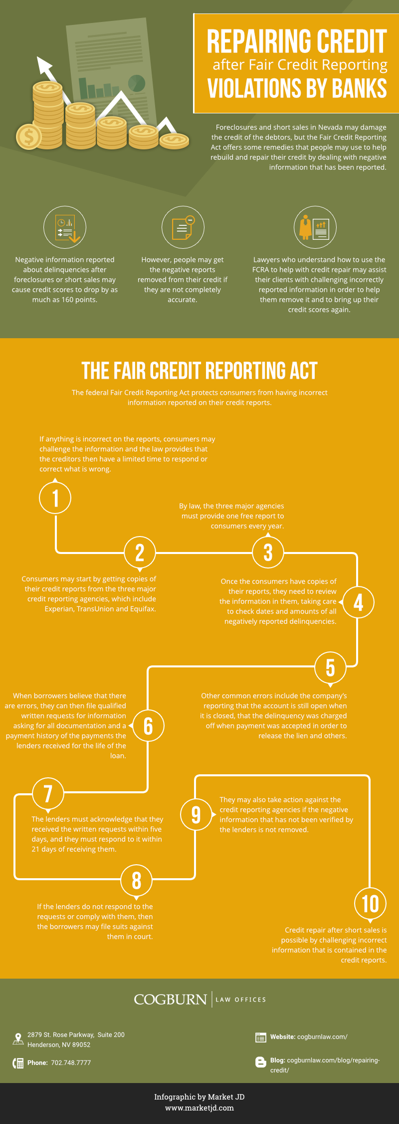 infographic_Repairing Credit after Bank Violations_Credit repair