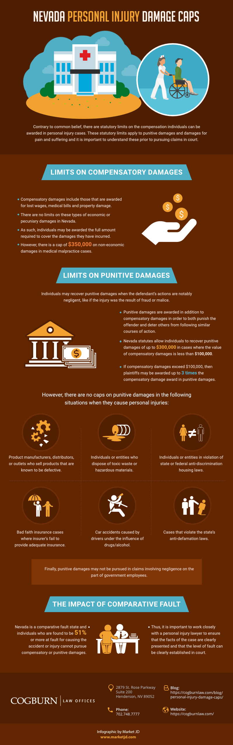 Nevada Personal Injury Damage Caps infographic_personal injury lawyer